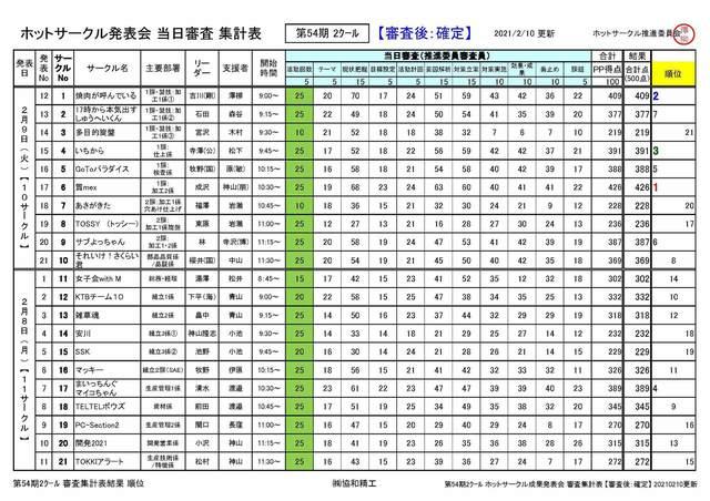 第54期2クール ホットサークル成果発表会 審査集計表 【審査後:確定】 20210210更新.jpg